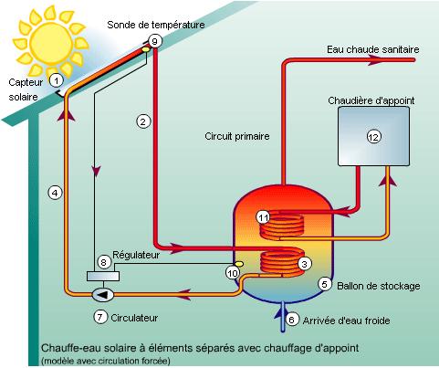 installation panneau solaire thermique